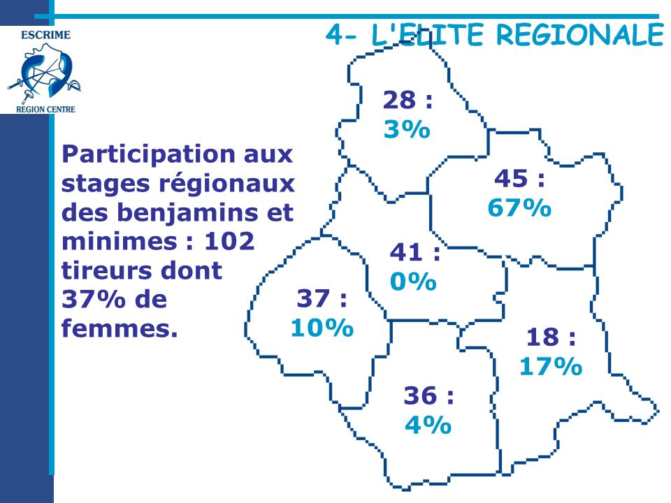Participation aux stages régionaux des benjamins et minimes : 102 tireurs dont 37% de femmes. 37 : 10% 18 : 17% 45 : 67% 28 : 3% 36 : 4% 41 :. 0%