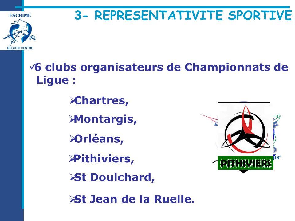 3- REPRESENTATIVITE SPORTIVE 6 clubs organisateurs de Championnats de Ligue : Chartres, St Doulchard, Pithiviers, Orléans, St Jean de la Ruelle. Monta
