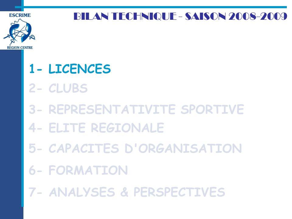Au total, la Ligue est forte de 2531 licenciés (soit 15% de plus que la saison dernière) 37 : 549 (+5%) 18 : 425 (+8%) 45 : 1058 (+18%) 28 : 279 (+48%) 36 : 91 (-3%) 41 :.