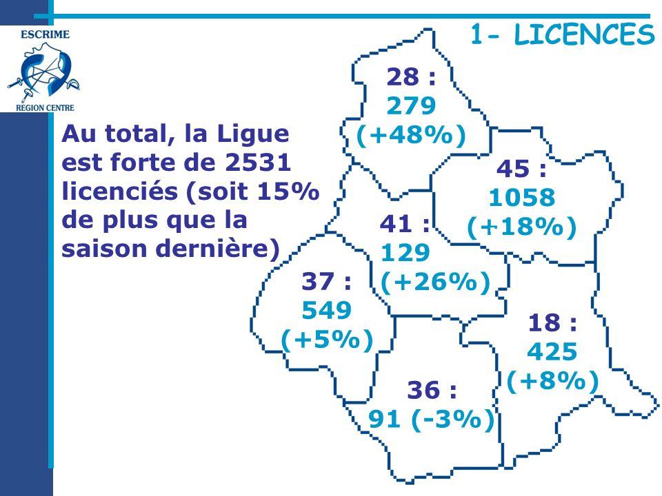 37 : 0.9 18 : 1.4 45 : 1.6 28 : 0.7 36 : 0.4 41 : 0.4 1 habitant de la Région Centre sur 1 000 (tous âges confondus) est licencié dans un club d escrime Ce chiffre varie d un département à l autre