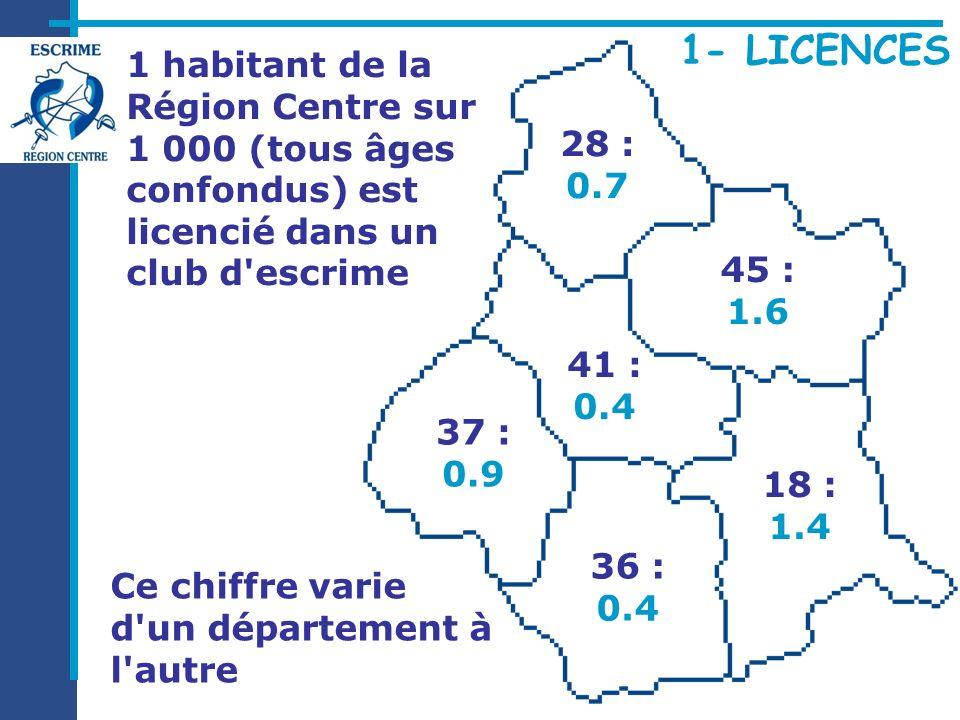 37 : 0.9 18 : 1.4 45 : 1.6 28 : 0.7 36 : 0.4 41 : 0.4 1 habitant de la Région Centre sur 1 000 (tous âges confondus) est licencié dans un club d'escri