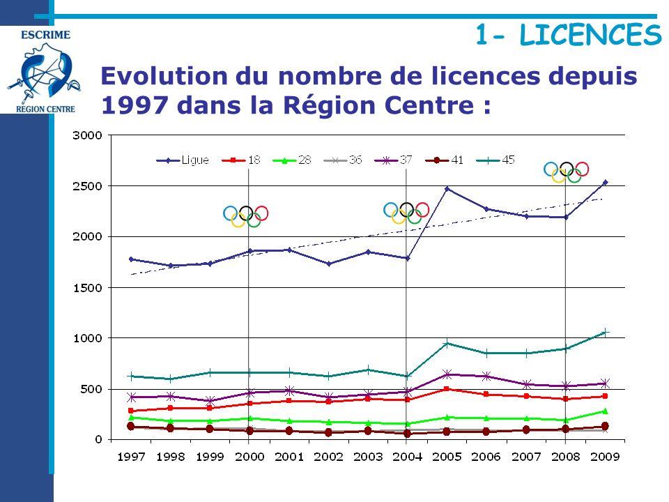Evolution du nombre de licences depuis 1997 dans la Région Centre :