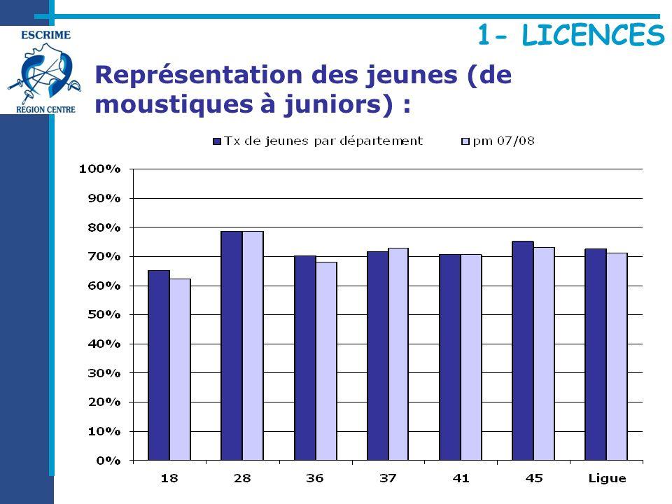 Représentation des jeunes (de moustiques à juniors) :