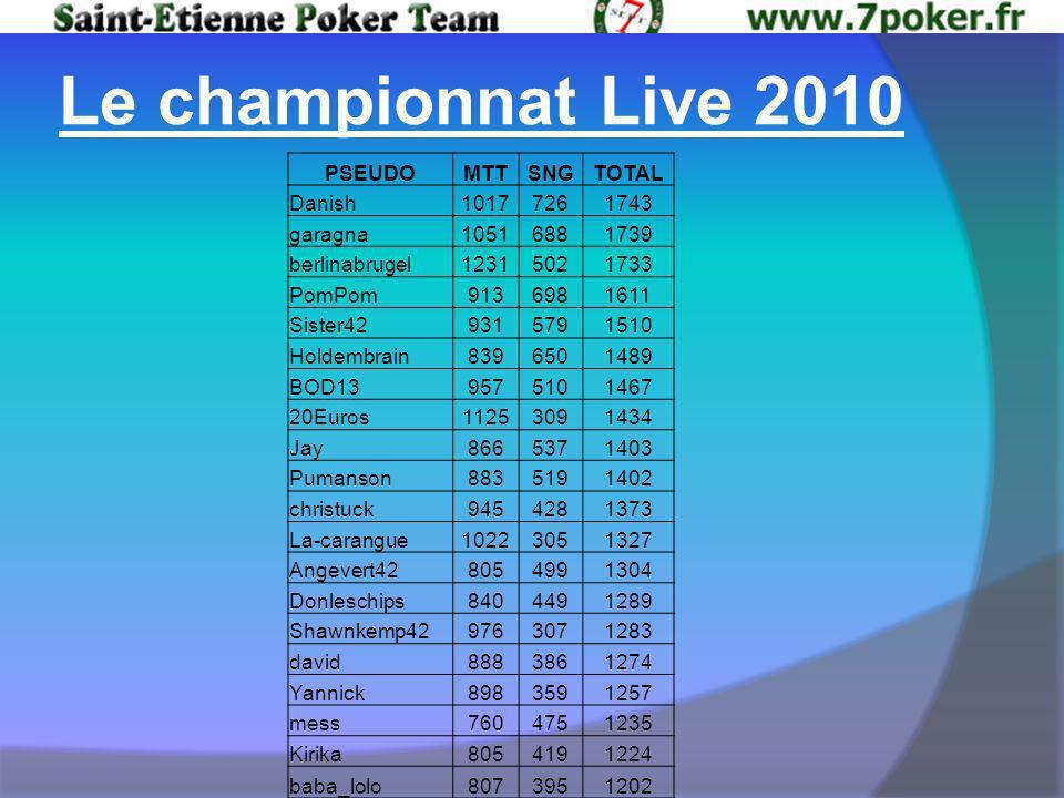 Le championnat Live 2010 PSEUDOMTTSNGTOTAL Danish10177261743 garagna10516881739 berlinabrugel12315021733 PomPom9136981611 Sister429315791510 Holdembrain8396501489 BOD139575101467 20Euros11253091434 Jay8665371403 Pumanson8835191402 christuck9454281373 La-carangue10223051327 Angevert428054991304 Donleschips8404491289 Shawnkemp429763071283 david8883861274 Yannick8983591257 mess7604751235 Kirika8054191224 baba_lolo8073951202