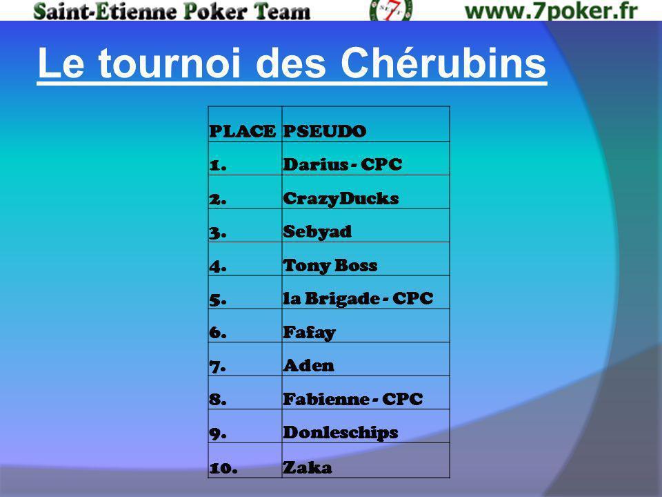 Le tournoi des Chérubins PLACEPSEUDO 1.Darius - CPC 2.CrazyDucks 3.Sebyad 4.Tony Boss 5.la Brigade - CPC 6.Fafay 7.Aden 8.Fabienne - CPC 9.Donleschips 10.Zaka