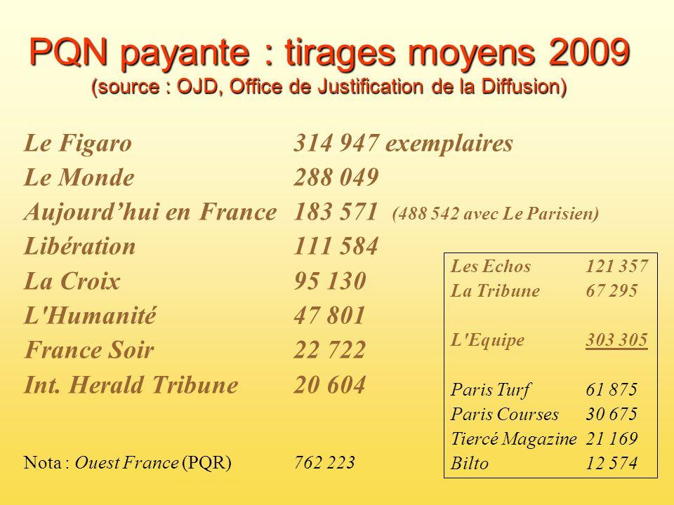 PQN payante : tirages moyens 2009 (source : OJD, Office de Justification de la Diffusion) Le Figaro 314 947 exemplaires Le Monde 288 049 Aujourdhui en