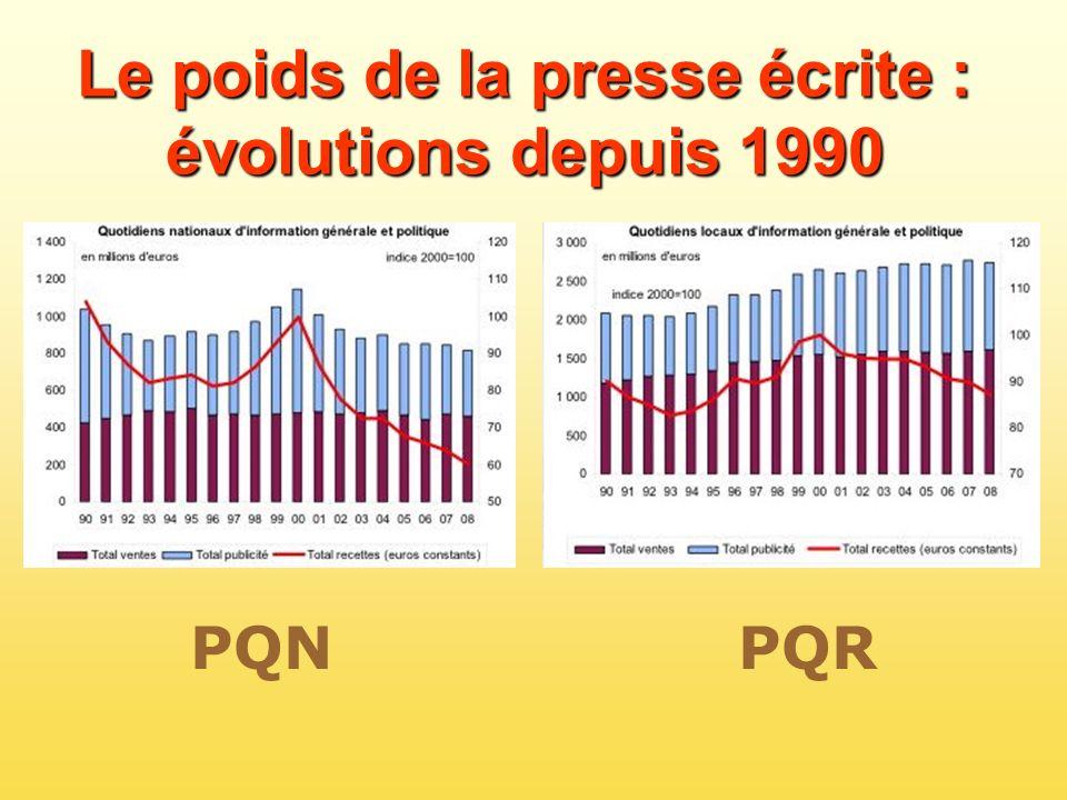 PQN PQR Le poids de la presse écrite : évolutions depuis 1990