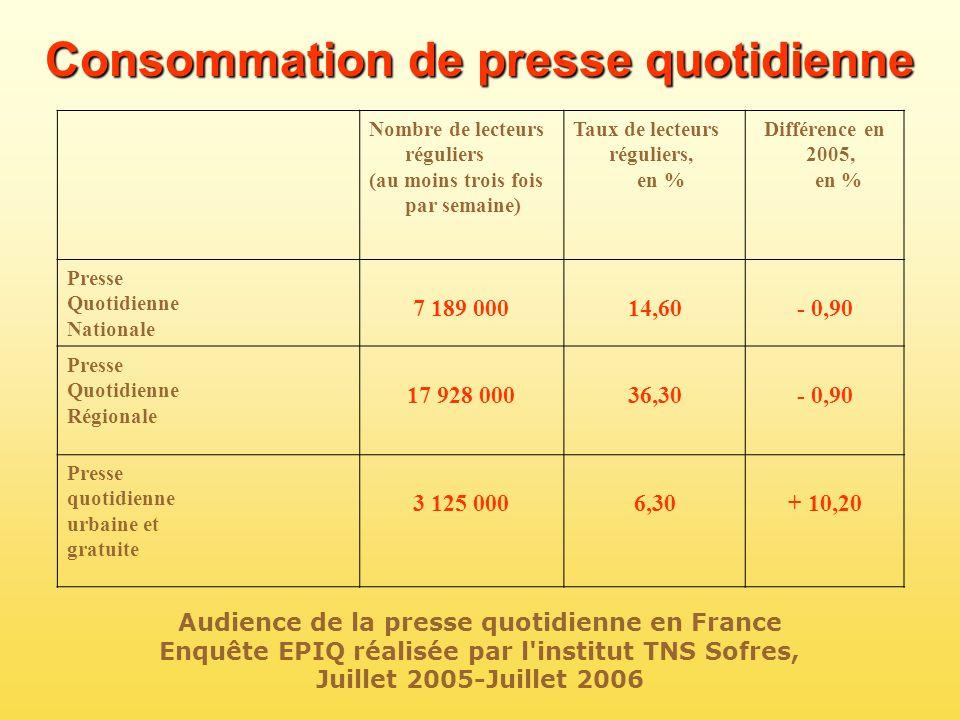 Consommation de presse quotidienne Nombre de lecteurs réguliers (au moins trois fois par semaine) Taux de lecteurs réguliers, en % Différence en 2005,
