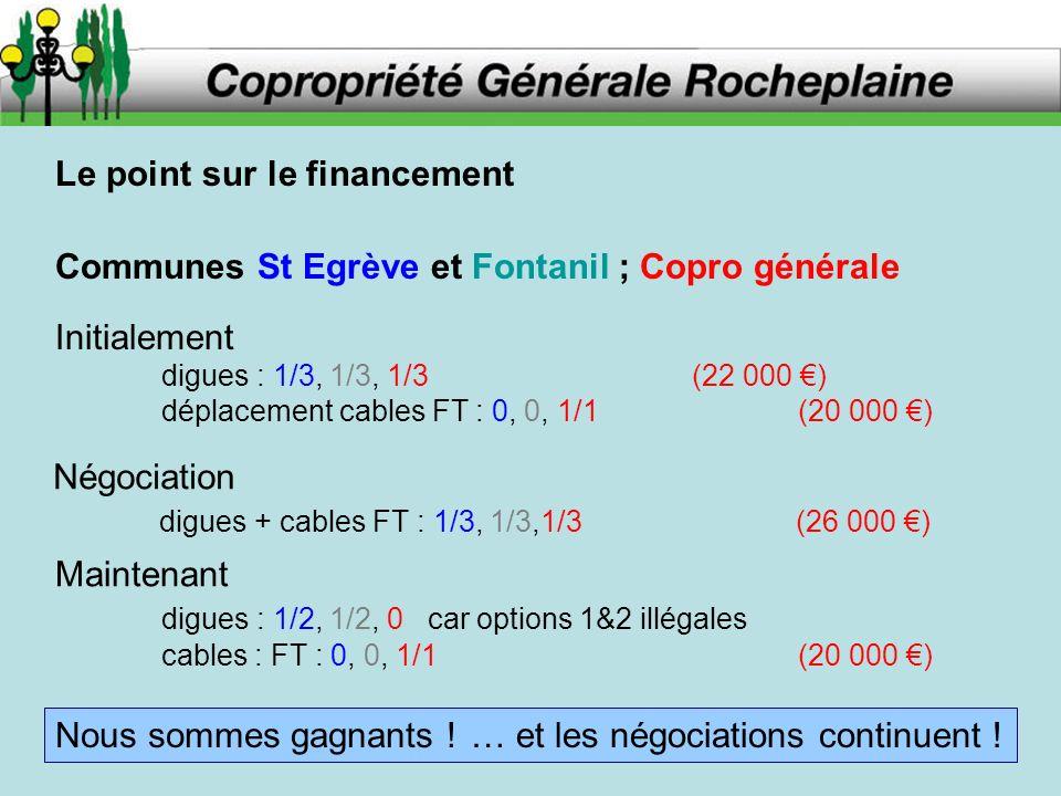 Le point sur le financement Communes St Egrève et Fontanil ; Copro générale Initialement digues : 1/3, 1/3, 1/3(22 000 ) déplacement cables FT : 0, 0, 1/1(20 000 ) Négociation digues + cables FT : 1/3, 1/3,1/3 (26 000 ) Maintenant digues : 1/2, 1/2, 0 car options 1&2 illégales cables : FT : 0, 0, 1/1(20 000 ) Nous sommes gagnants .