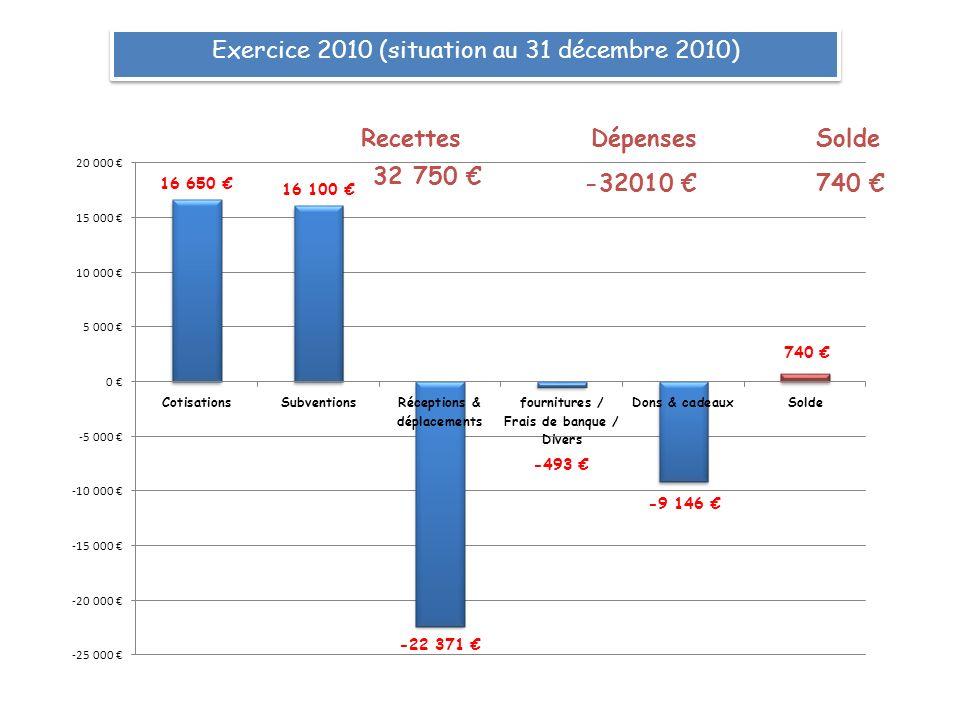 Exercice 2010 (situation au 31 décembre 2010) RecettesDépensesSolde 32 750 -32010 740
