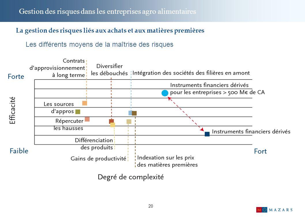 20 Gestion des risques dans les entreprises agro alimentaires Les différents moyens de la maîtrise des risques La gestion des risques liés aux achats