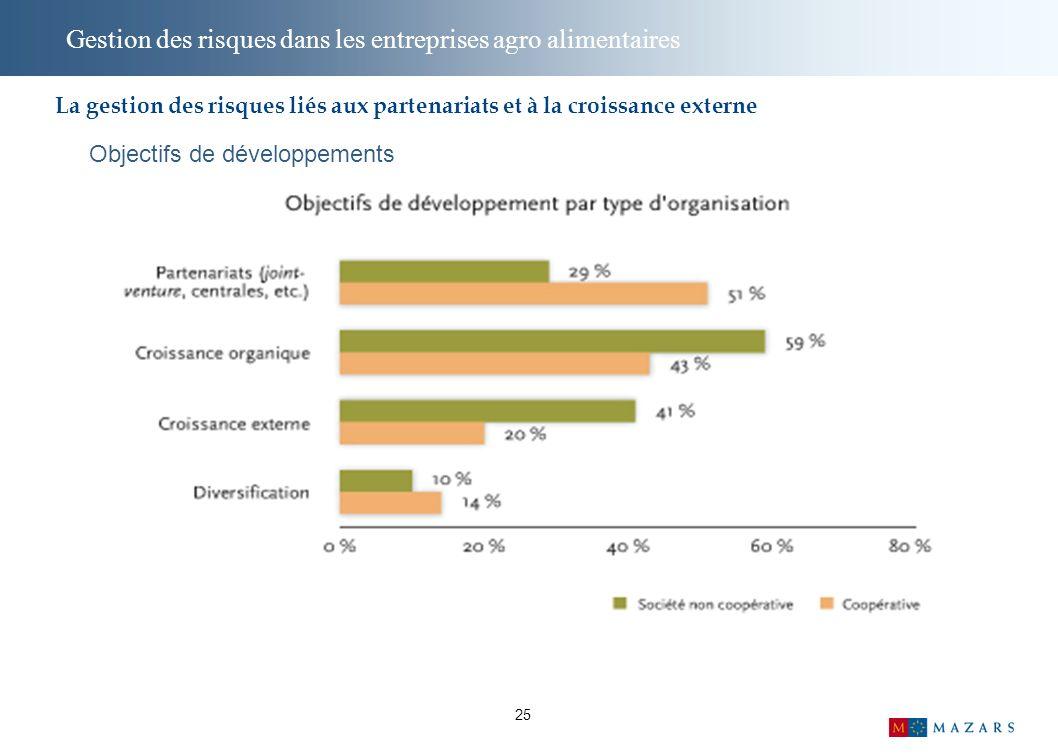 25 Gestion des risques dans les entreprises agro alimentaires Objectifs de développements La gestion des risques liés aux partenariats et à la croissance externe