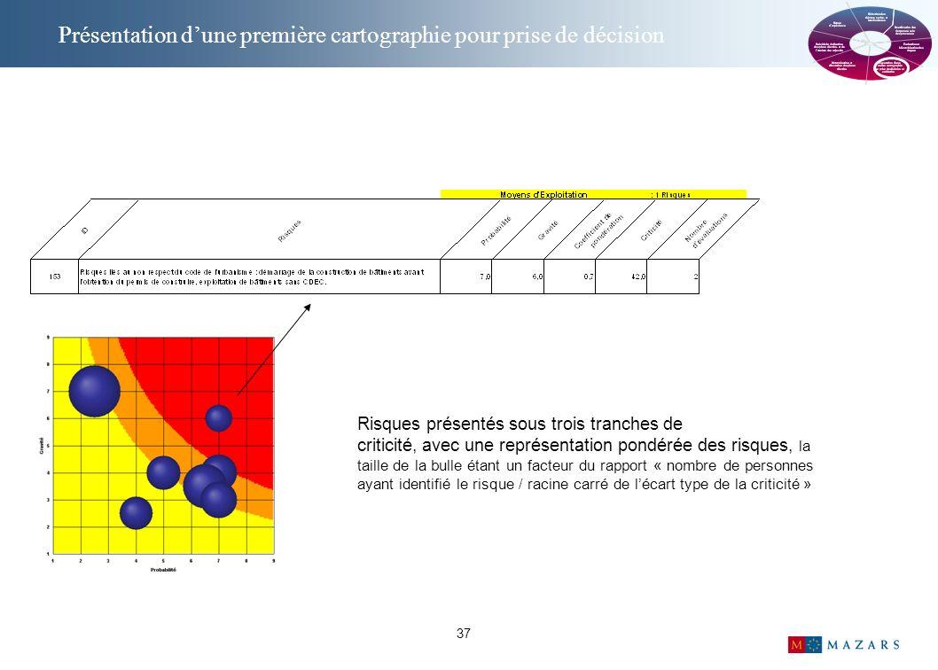37 Risques présentés sous trois tranches de criticité, avec une représentation pondérée des risques, la taille de la bulle étant un facteur du rapport « nombre de personnes ayant identifié le risque / racine carré de lécart type de la criticité » Présentation dune première cartographie pour prise de décision