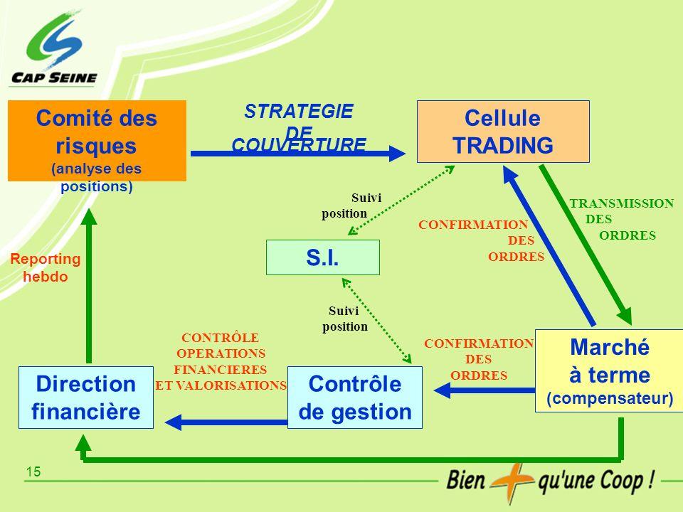 15 Comité des risques (analyse des positions) STRATEGIE DE COUVERTURE Cellule TRADING Direction financière Contrôle de gestion Marché à terme (compens