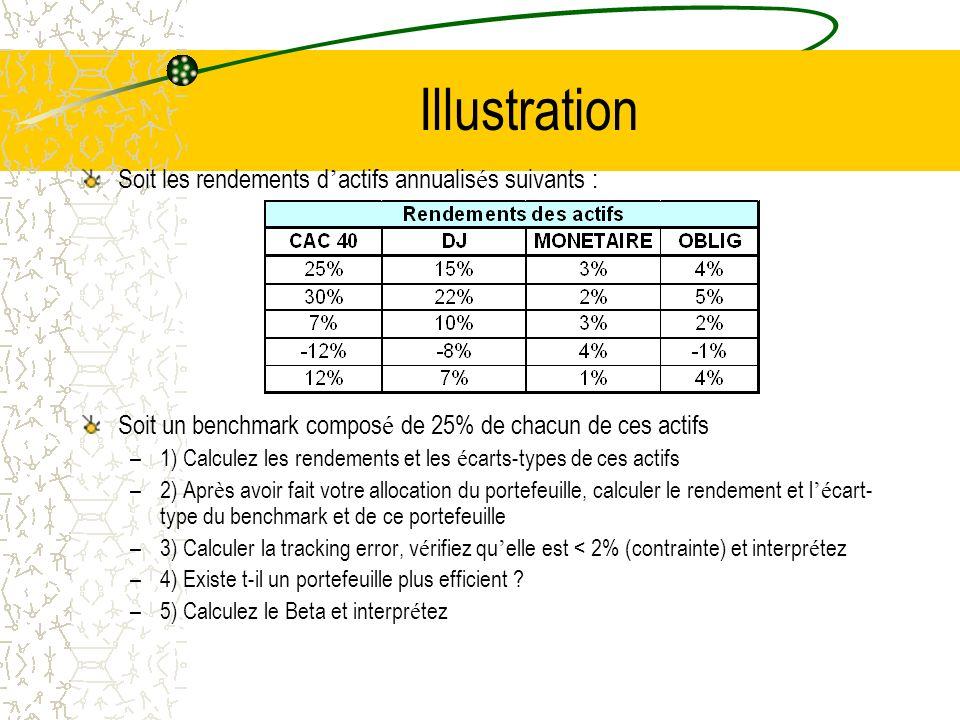 Illustration Soit les rendements d actifs annualis é s suivants : Soit un benchmark compos é de 25% de chacun de ces actifs –1) Calculez les rendement