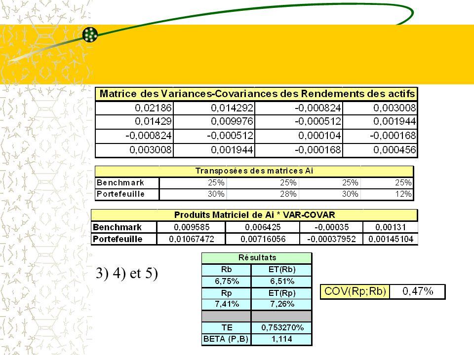 Interpr é tation graphique d un é cart type de performance (le risque)