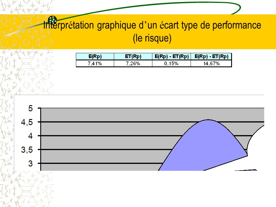 Interpr é tation graphique d un é cart type de performance (le risque)
