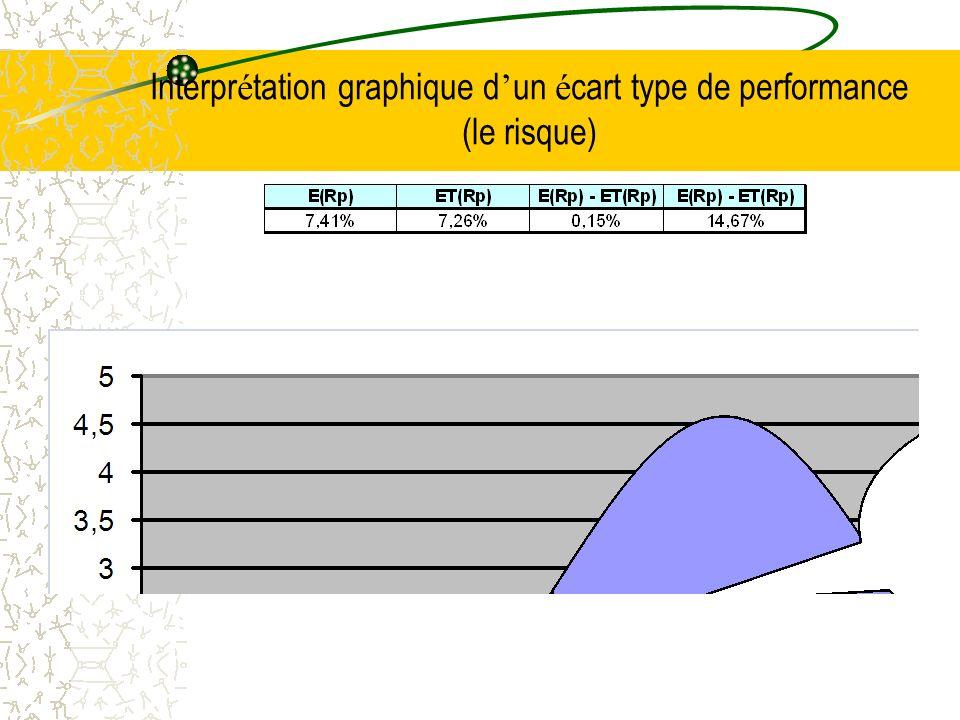 Interpr é tation graphique de la Tracking Error