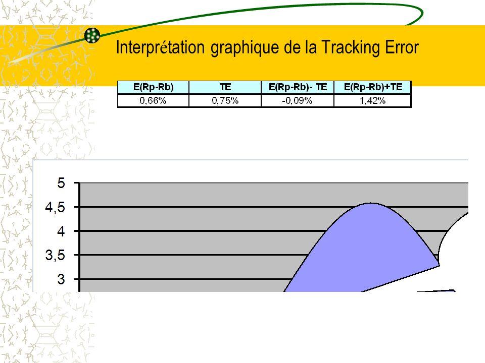 Positionnement au regard de la courbe defficience Portefeuille Benchmark La tracking error limite lécartement du portefeuille de sa référence Le portefeuille est ici plus efficient (E(R) supérieur et inférieur).