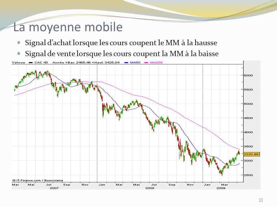 La moyenne mobile Signal dachat lorsque les cours coupent le MM à la hausse Signal de vente lorsque les cours coupent la MM à la baisse 11
