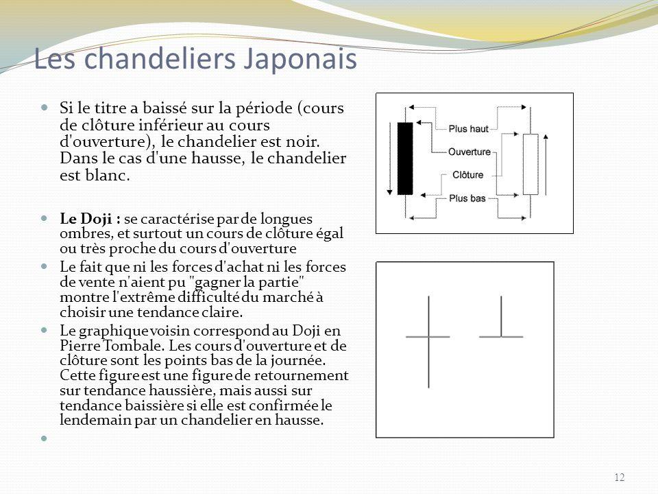 Les chandeliers Japonais Si le titre a baissé sur la période (cours de clôture inférieur au cours d'ouverture), le chandelier est noir. Dans le cas d'