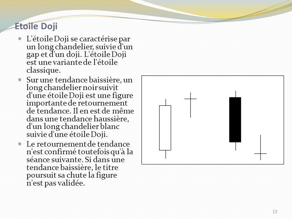 Etoile Doji L'étoile Doji se caractérise par un long chandelier, suivie d'un gap et d'un doji. L'étoile Doji est une variante de l'étoile classique. S