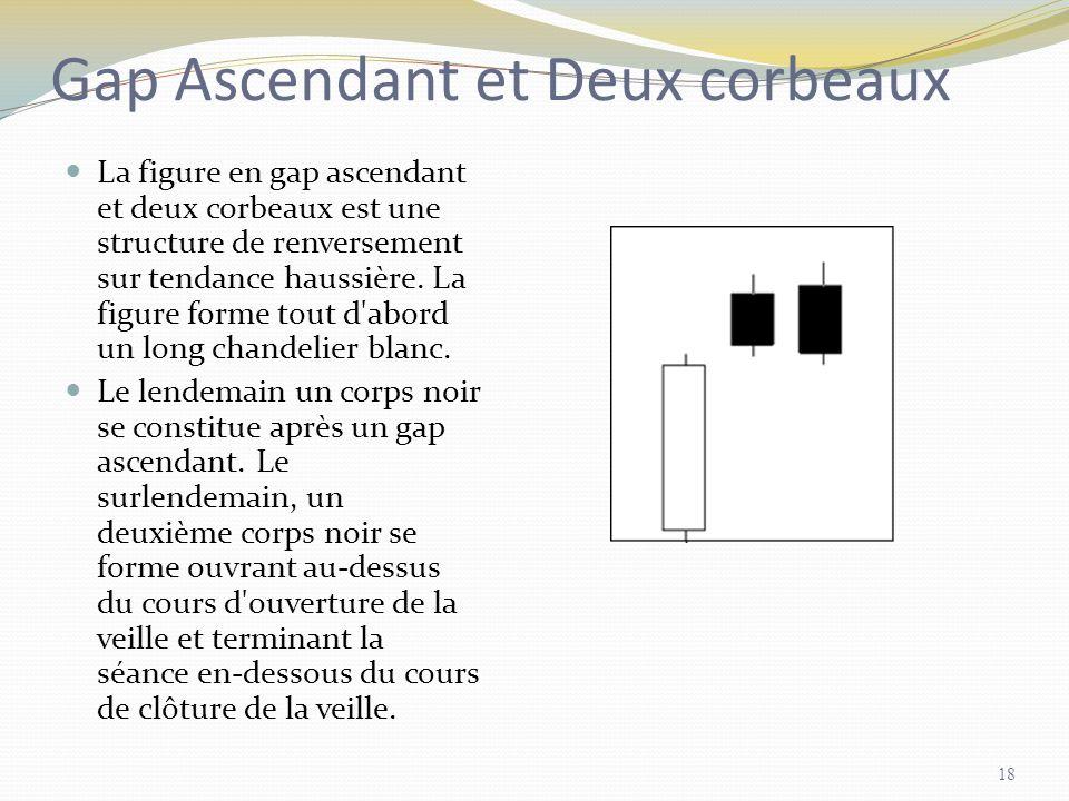 Gap Ascendant et Deux corbeaux La figure en gap ascendant et deux corbeaux est une structure de renversement sur tendance haussière. La figure forme t