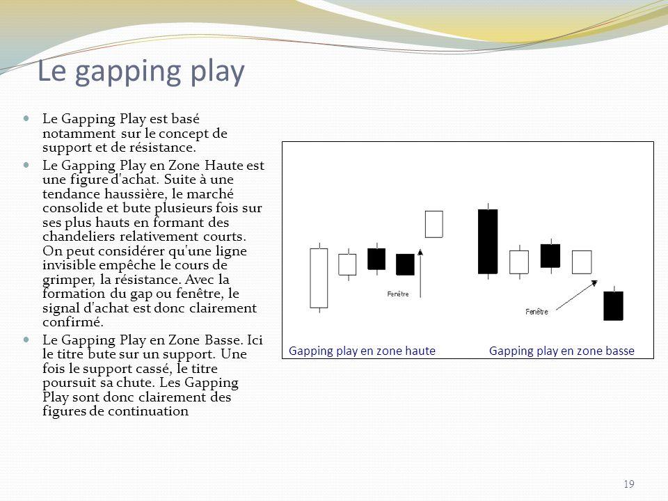 Gapping play en zone hauteGapping play en zone basse Le gapping play Le Gapping Play est basé notamment sur le concept de support et de résistance. Le