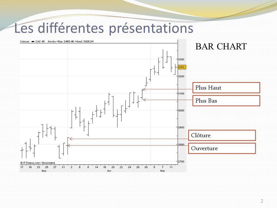 Les différentes présentations BAR CHART Plus Haut Plus Bas Clôture Ouverture 2