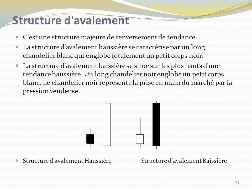 Structure d'avalement C'est une structure majeure de renversement de tendance. La structure d'avalement haussière se caractérise par un long chandelie