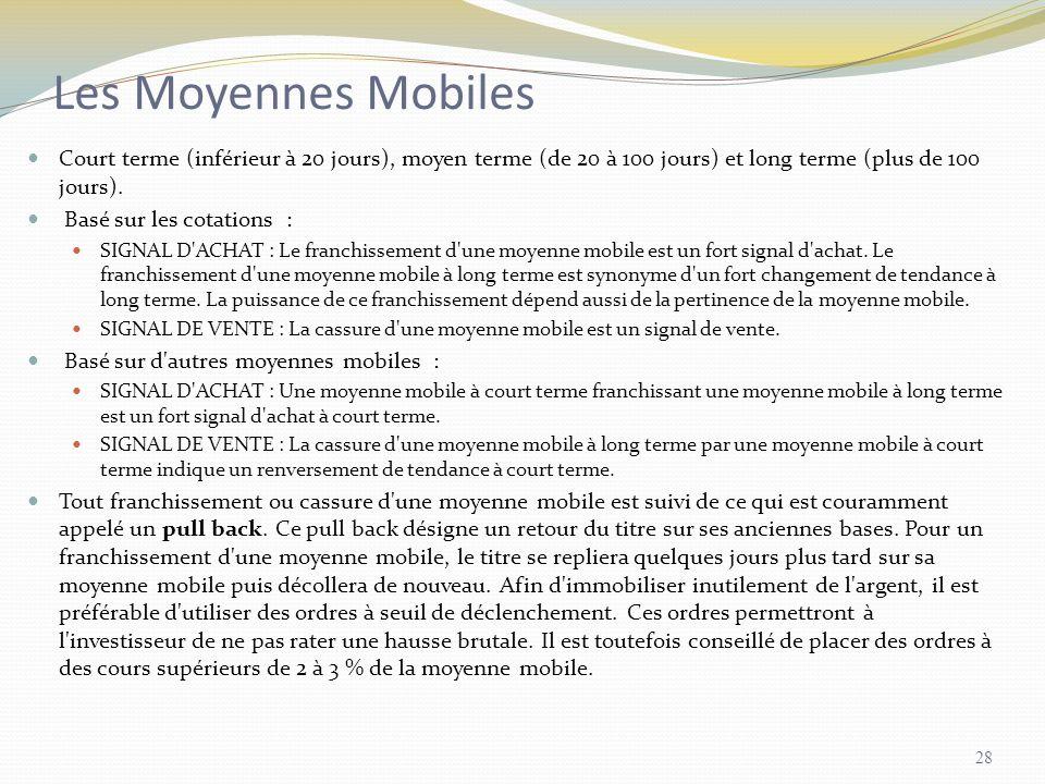 Les Moyennes Mobiles Court terme (inférieur à 20 jours), moyen terme (de 20 à 100 jours) et long terme (plus de 100 jours). Basé sur les cotations : S