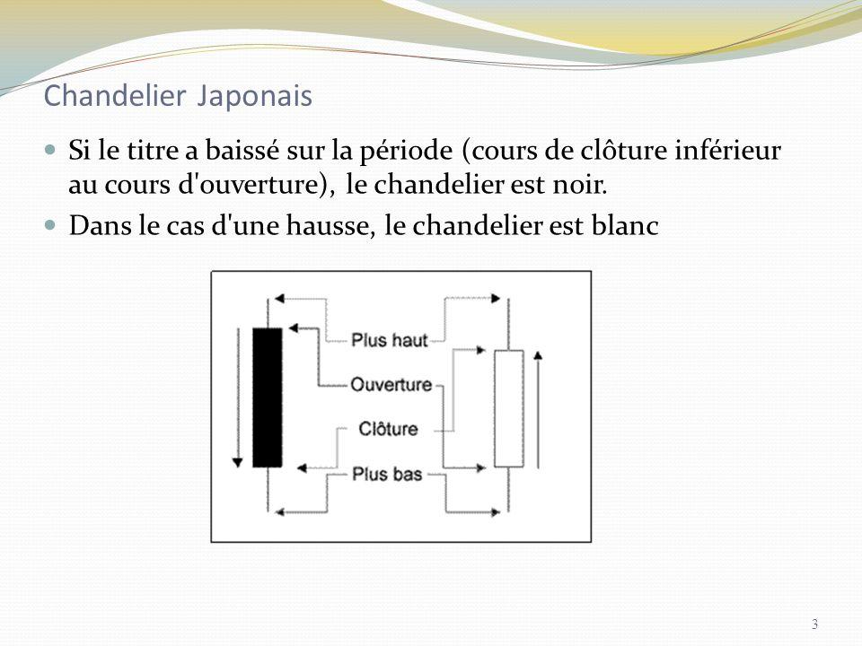 Chandelier Japonais Si le titre a baissé sur la période (cours de clôture inférieur au cours d'ouverture), le chandelier est noir. Dans le cas d'une h
