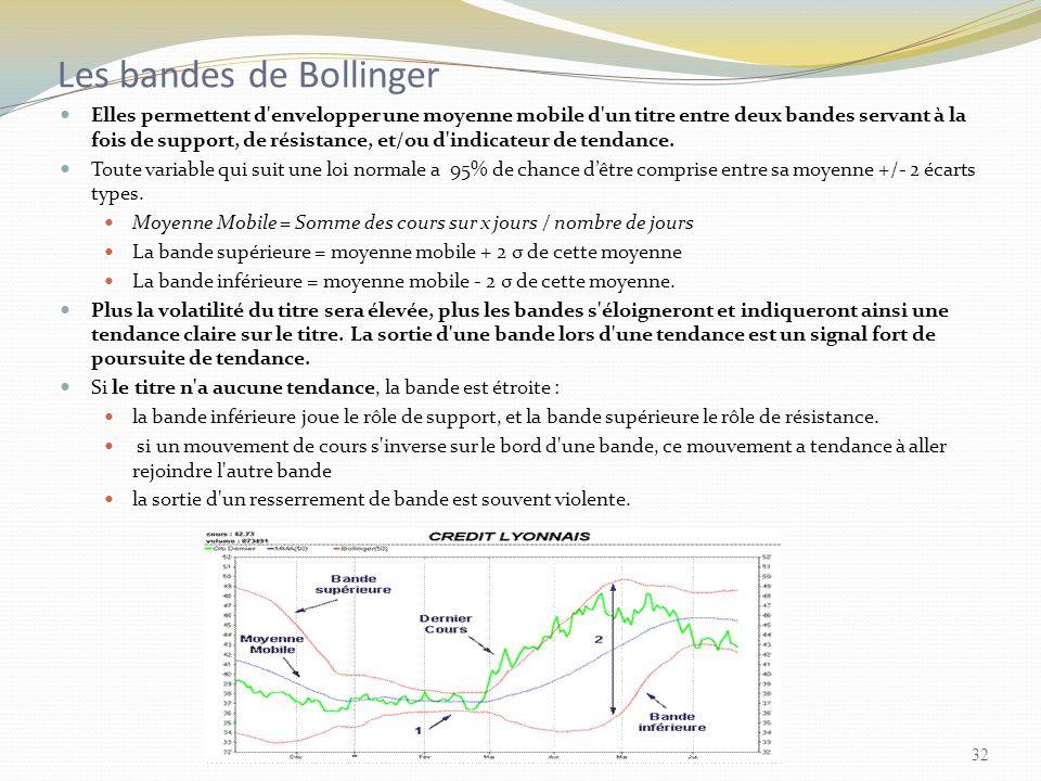 Les bandes de Bollinger Elles permettent d'envelopper une moyenne mobile d'un titre entre deux bandes servant à la fois de support, de résistance, et/