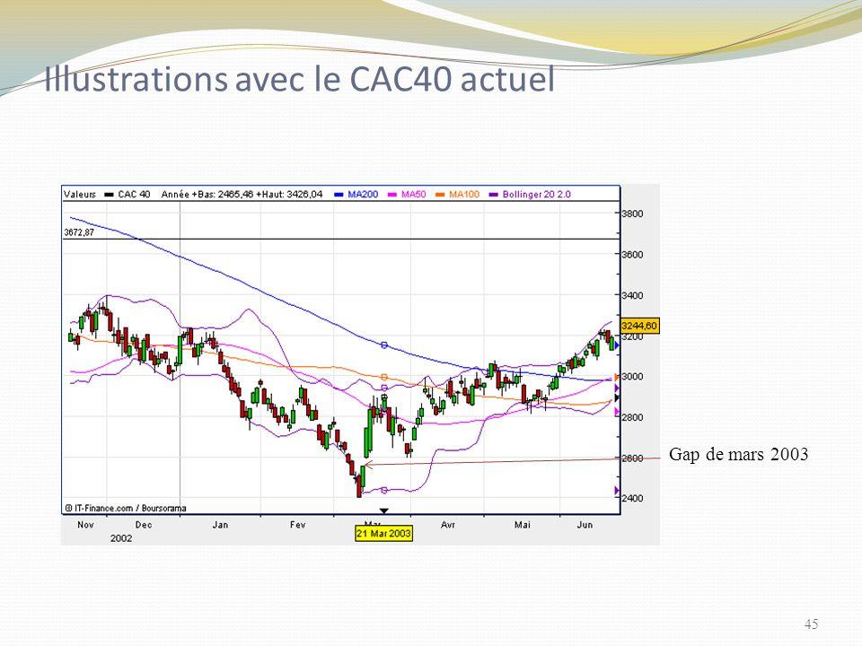 Illustrations avec le CAC40 actuel Gap de mars 2003 45