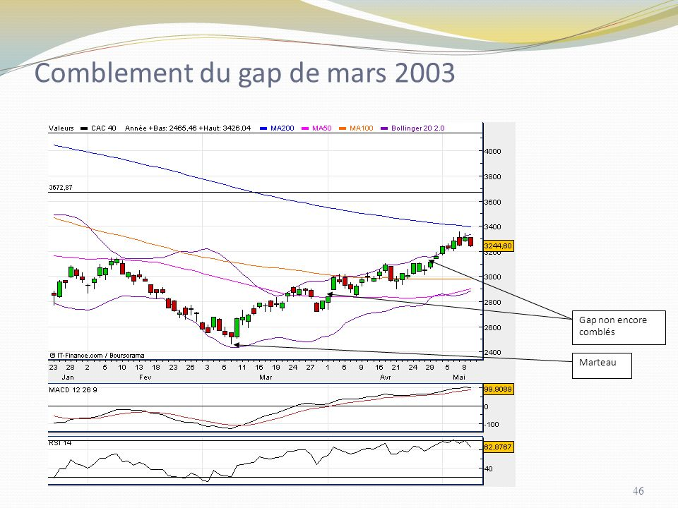 Comblement du gap de mars 2003 Gap non encore comblés Marteau 46