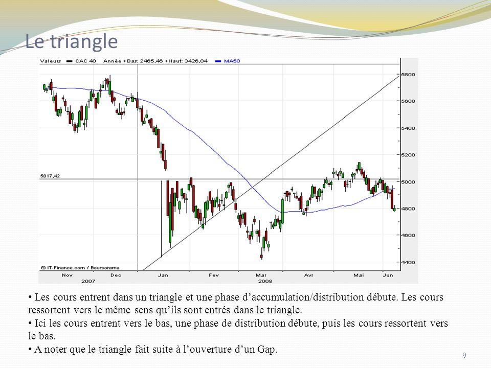 Le triangle Les cours entrent dans un triangle et une phase daccumulation/distribution débute. Les cours ressortent vers le même sens quils sont entré