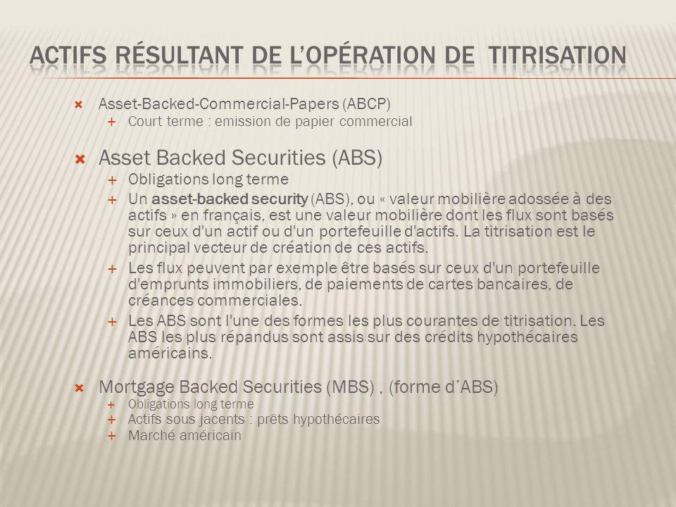 Quest quun Collateralized Debt Obligation (CDO) .