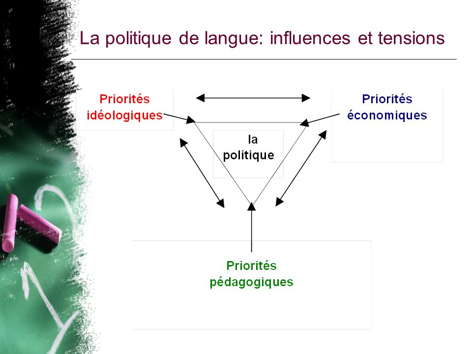 La politique de langue: influences et tensions
