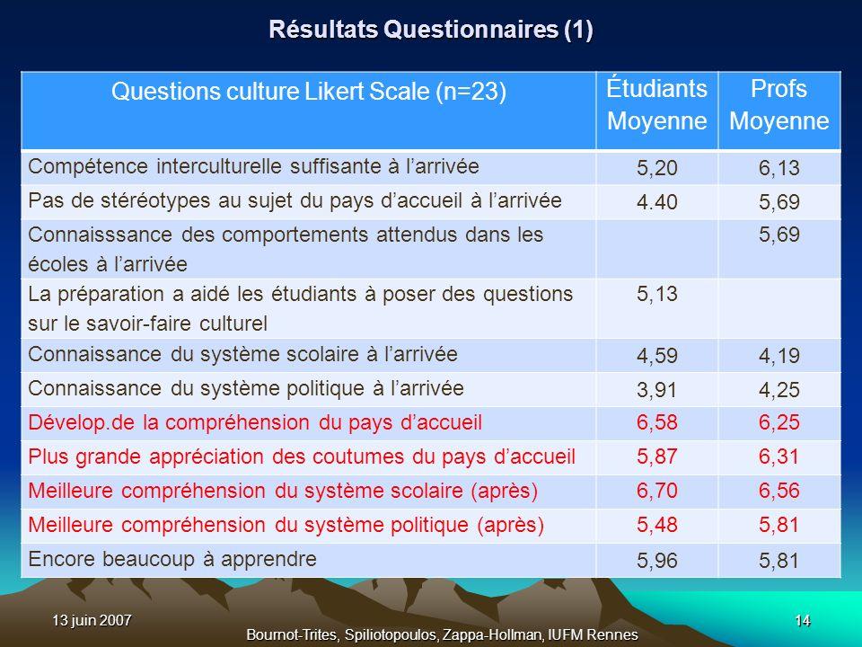 13 juin 200714 Bournot-Trites, Spiliotopoulos, Zappa-Hollman, IUFM Rennes Résultats Questionnaires (1) Questions culture Likert Scale (n=23) Étudiants
