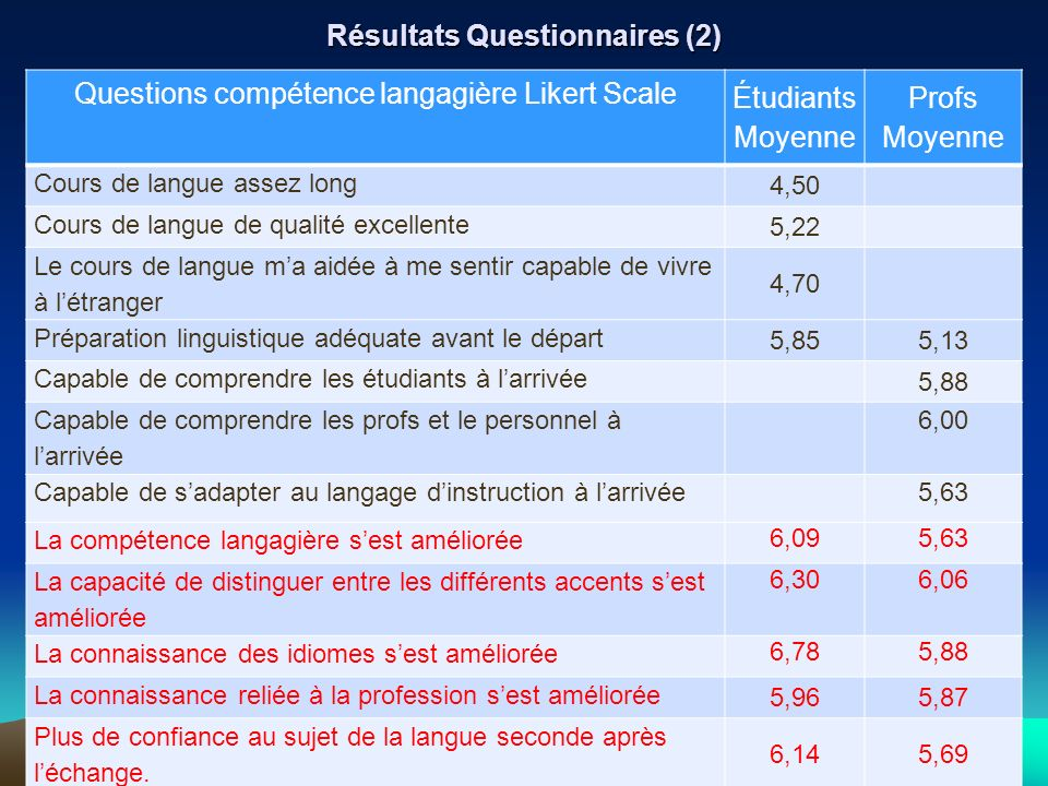 13 juin 200715 Bournot-Trites, Spiliotopoulos, Zappa-Hollman, IUFM Rennes Résultats Questionnaires (2) Questions compétence langagière Likert Scale Ét