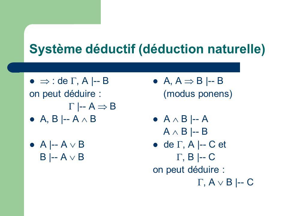 Système déductif (déduction naturelle) : de, A |-- B on peut déduire : |-- A B A, B |-- A B A |-- A B B |-- A B A, A B |-- B (modus ponens) A B |-- A