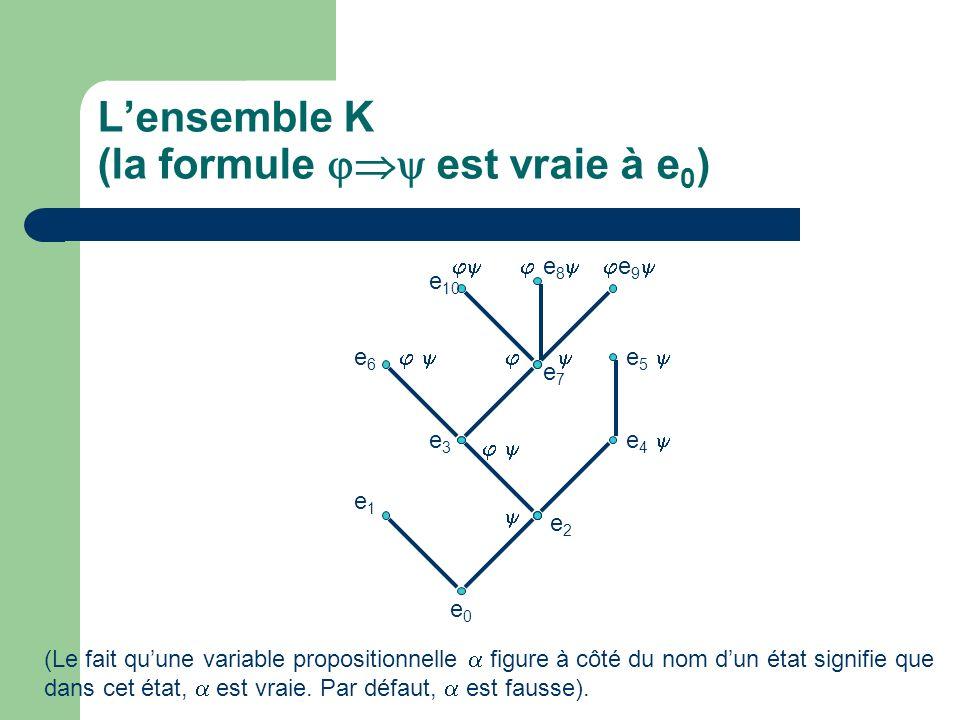 Lensemble K (la formule est vraie à e 0 ) e0e0 e1e1 e3e3 e4e4 e2e2 e 10 e8e8 e9e9 e6e6 e5e5 e7e7 (Le fait quune variable propositionnelle figure à côt