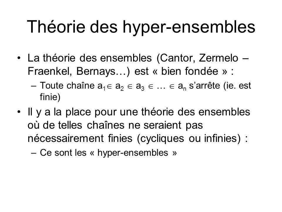 Théorie des hyper-ensembles La théorie des ensembles (Cantor, Zermelo – Fraenkel, Bernays…) est « bien fondée » : –Toute chaîne a 1 a 2 a 3 … a n sarrête (ie.