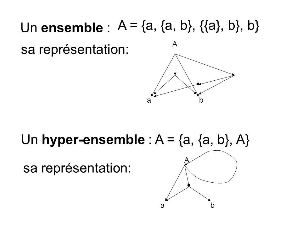Un ensemble : Un hyper-ensemble : A = {a, {a, b}, A} A = {a, {a, b}, {{a}, b}, b} sa représentation: ab A A ab
