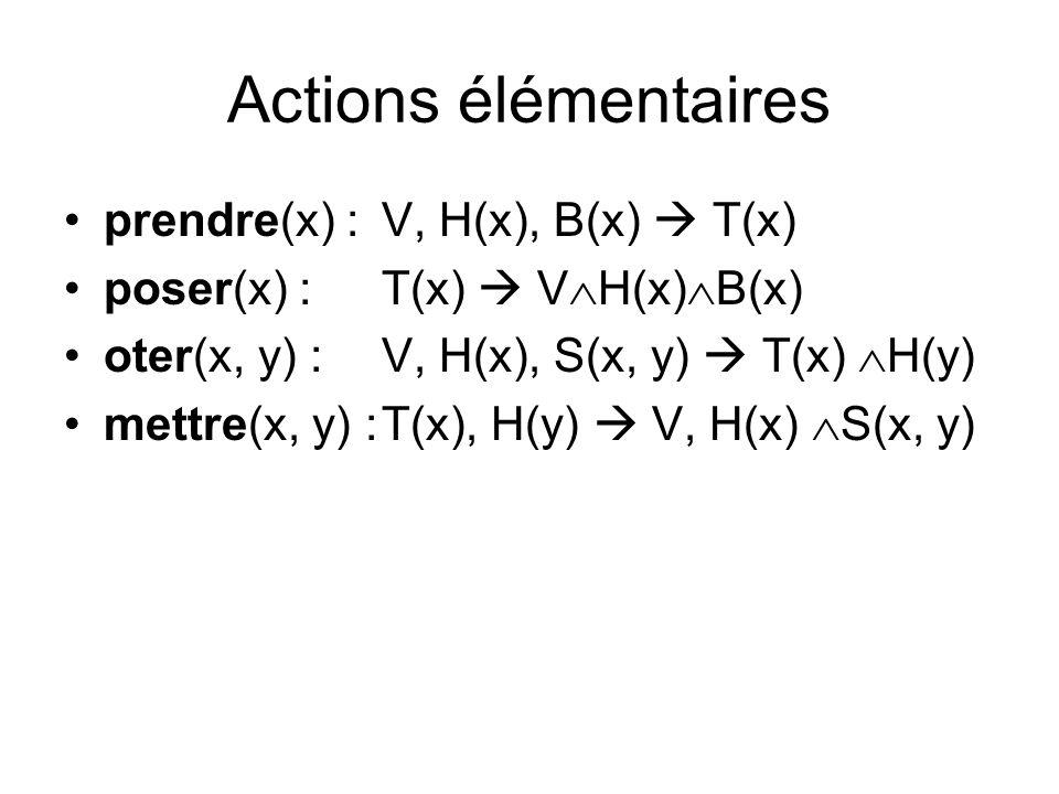 Actions élémentaires prendre(x) :V, H(x), B(x) T(x) poser(x) :T(x) V H(x) B(x) oter(x, y) :V, H(x), S(x, y) T(x) H(y) mettre(x, y) :T(x), H(y) V, H(x) S(x, y)
