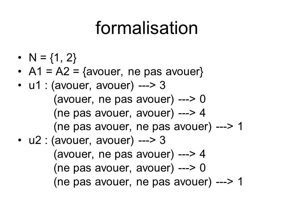 formalisation N = {1, 2} A1 = A2 = {avouer, ne pas avouer} u1 : (avouer, avouer) ---> 3 (avouer, ne pas avouer) ---> 0 (ne pas avouer, avouer) ---> 4 (ne pas avouer, ne pas avouer) ---> 1 u2 : (avouer, avouer) ---> 3 (avouer, ne pas avouer) ---> 4 (ne pas avouer, avouer) ---> 0 (ne pas avouer, ne pas avouer) ---> 1