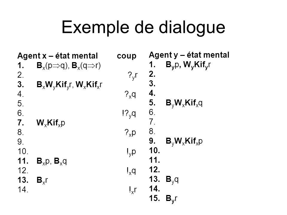 Exemple de dialogue Agent x – état mental coup 1.B x (p q), B x (q r) 2. ? y r 3.B x W y Kif y r, W x Kif x r 4. ? x q 5. 6. !? y q 7.W x Kif x p 8. ?