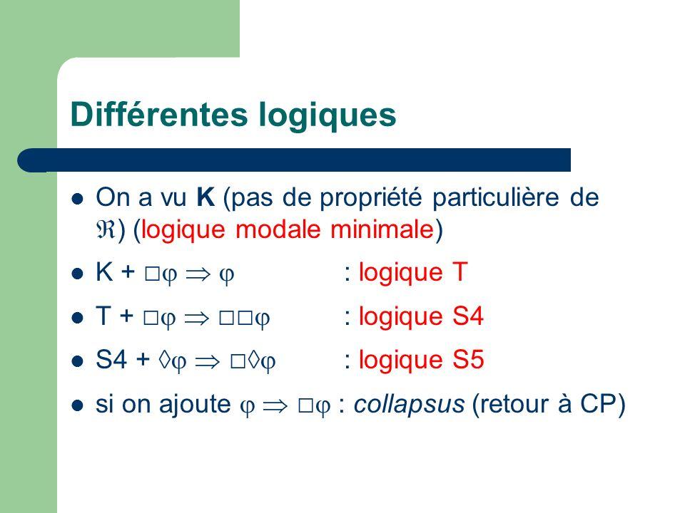 Différentes logiques On a vu K (pas de propriété particulière de ) (logique modale minimale) K + : logique T T + : logique S4 S4 + : logique S5 si on ajoute : collapsus (retour à CP)