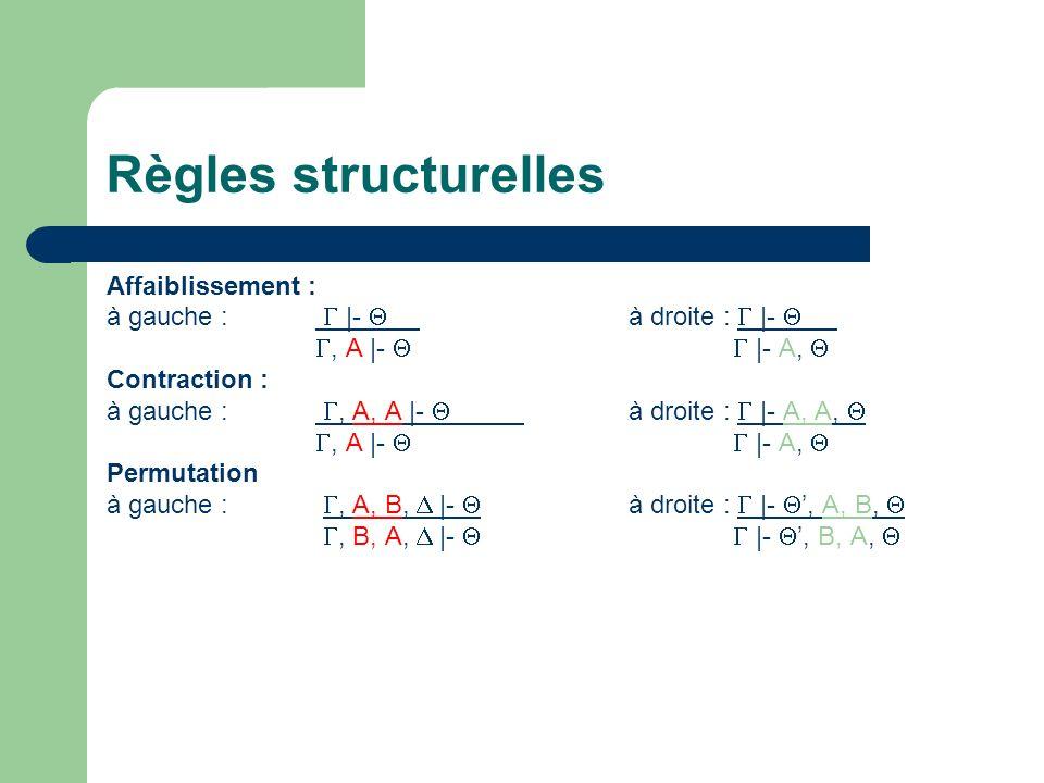 Règles structurelles Affaiblissement : à gauche : |- à droite : |-, A |- |- A, Contraction : à gauche :, A, A |- à droite : |- A, A,, A |- |- A, Permutation à gauche :, A, B, |- à droite : |-, A, B,, B, A, |- |-, B, A,