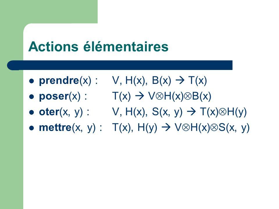 Actions élémentaires prendre(x) :V, H(x), B(x) T(x) poser(x) :T(x) V H(x) B(x) oter(x, y) :V, H(x), S(x, y) T(x) H(y) mettre(x, y) :T(x), H(y) V H(x) S(x, y)